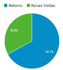 gráfico audiência de retorno e novos acessos no portal CLMais