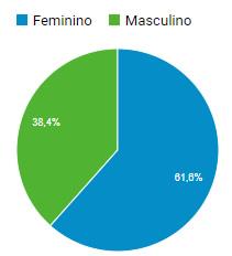 gráfico audiência por sexo no portal CLMais